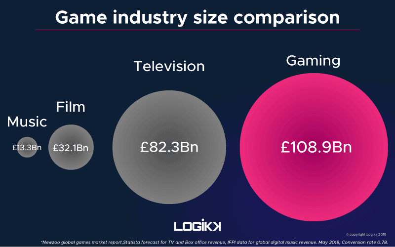 Game industry size comparison