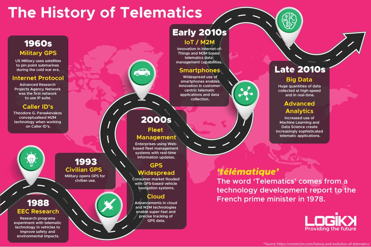 Telematics History Infographic