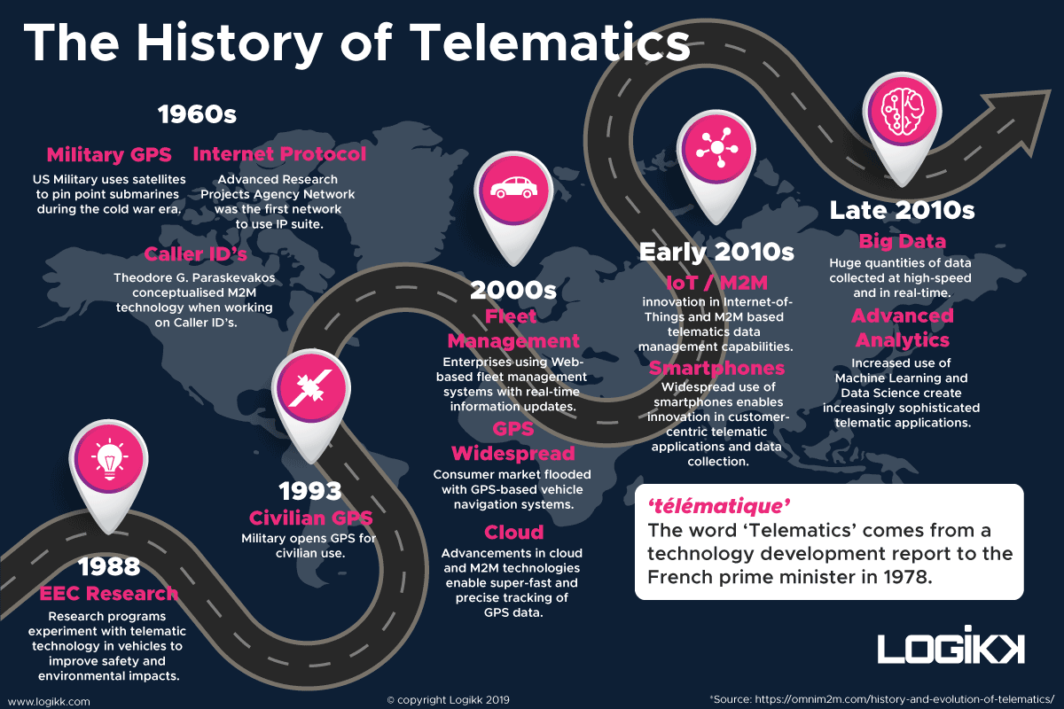 History of telematics infographic