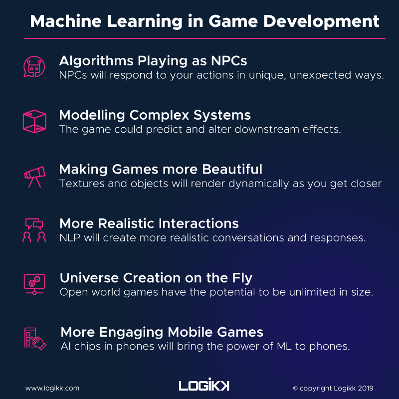 Machine Learning in Game Development Chart