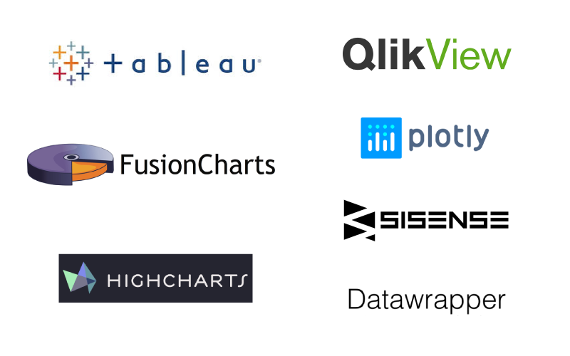 Top 7 Data Visualization Tools Compared | Logikk